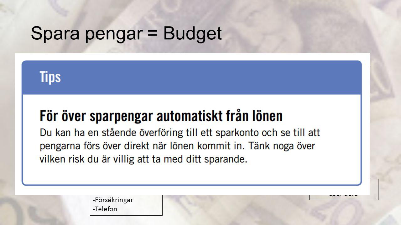 Spara pengar = Budget 5% Långtidssparande Fasta kostnader Automatdrag -Hyra -El -Försäkringar -Telefon 10% Korttidssparande -Bil -Boende -Resor Matkon