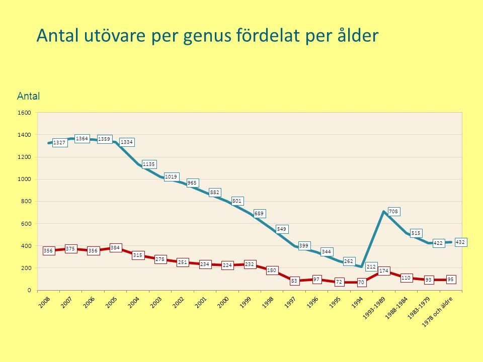 Antal utövare per genus fördelat per ålder Antal