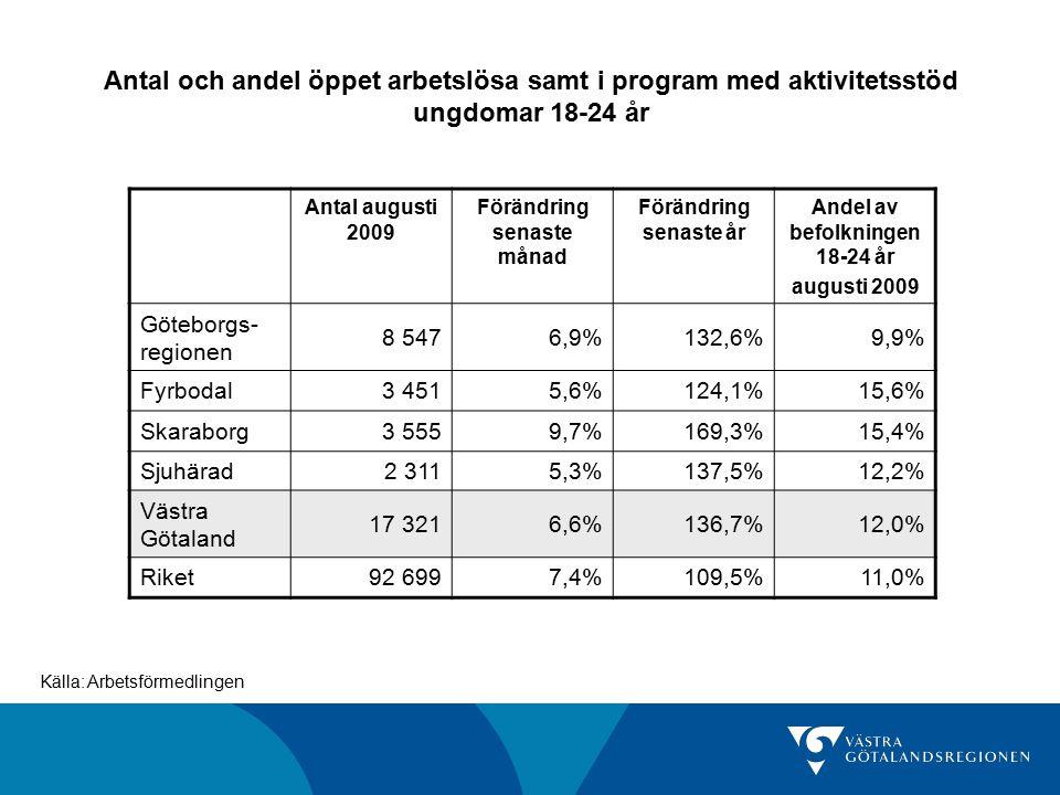 Antal och andel öppet arbetslösa samt i program med aktivitetsstöd ungdomar 18-24 år Antal augusti 2009 Förändring senaste månad Förändring senaste år Andel av befolkningen 18-24 år augusti 2009 Göteborgs- regionen 8 5476,9%132,6%9,9% Fyrbodal3 4515,6%124,1%15,6% Skaraborg3 5559,7%169,3%15,4% Sjuhärad2 3115,3%137,5%12,2% Västra Götaland 17 3216,6%136,7%12,0% Riket92 6997,4%109,5%11,0% Källa: Arbetsförmedlingen
