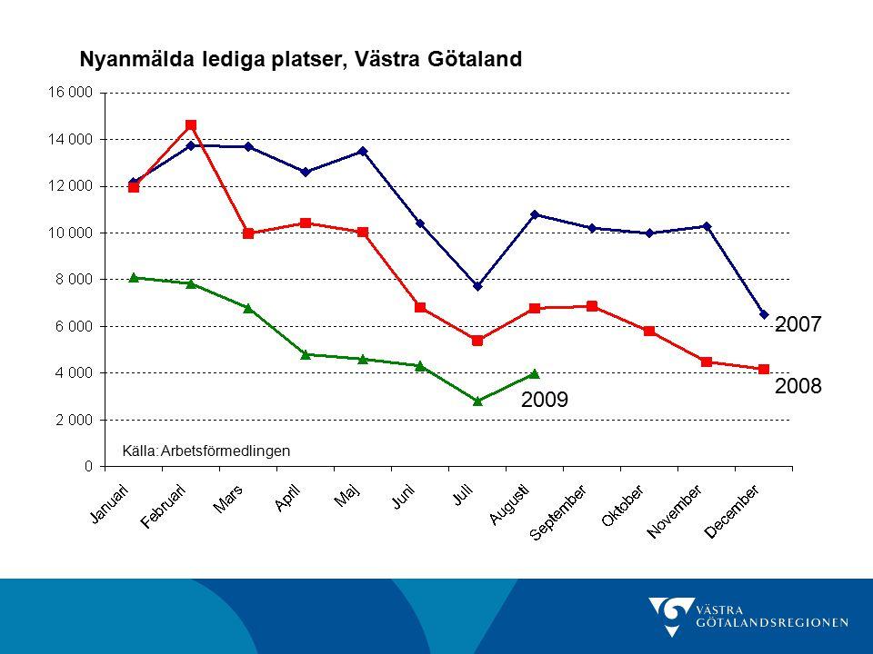 Nyanmälda lediga platser, Västra Götaland Källa: Arbetsförmedlingen 2007 2008 2009