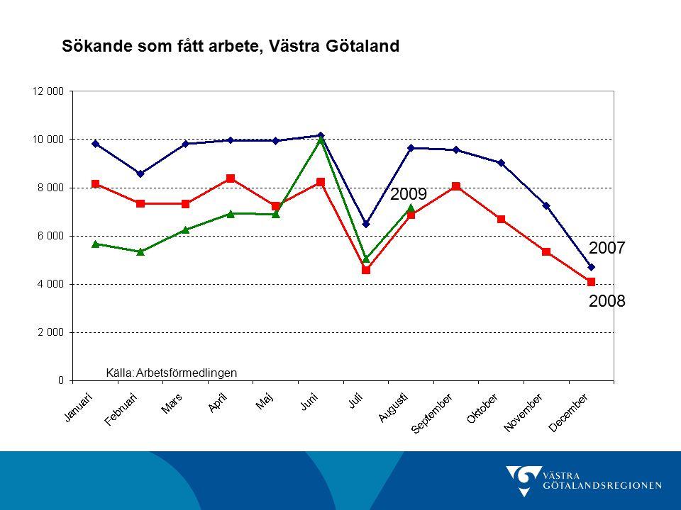 Sökande som fått arbete, Västra Götaland Källa: Arbetsförmedlingen 2008 2007 2009