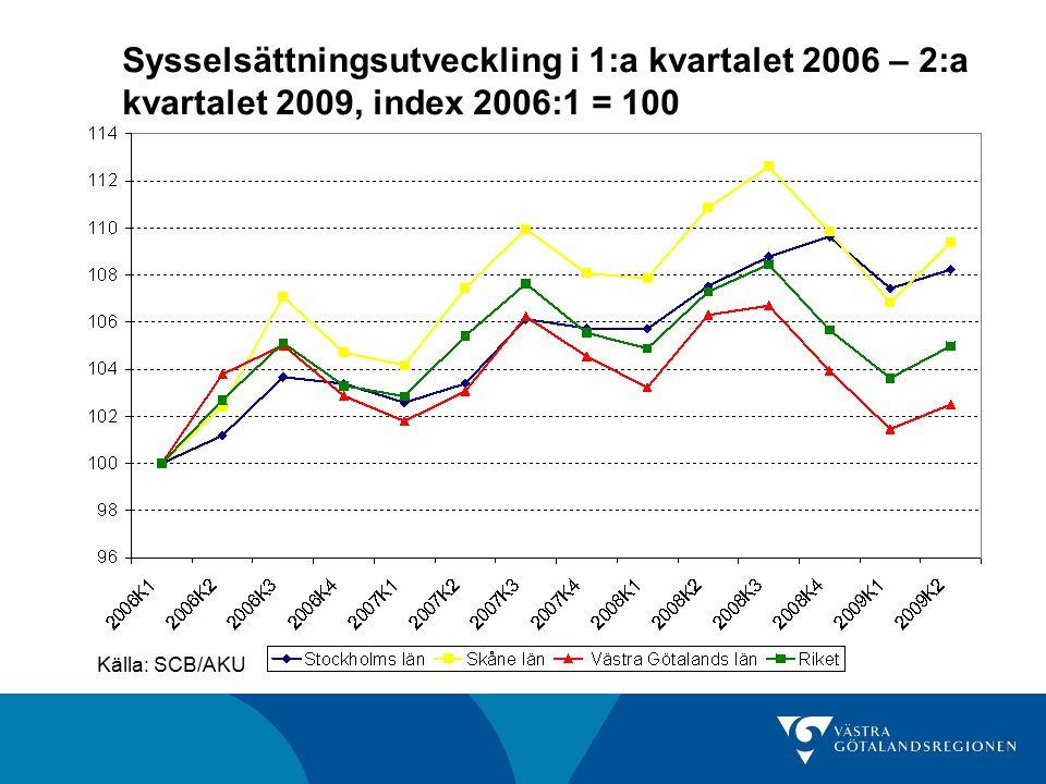 Sysselsättningsutveckling i 1:a kvartalet 2006 – 2:a kvartalet 2009, index 2006:1 = 100 Källa: SCB/AKU