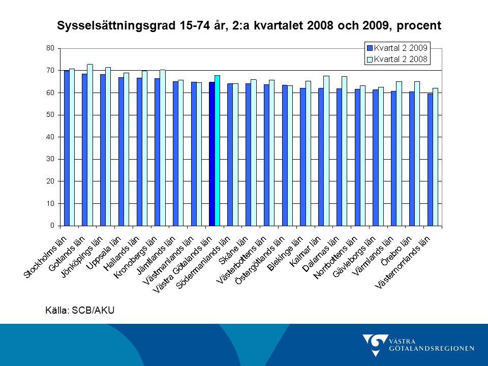 Sysselsättningsgrad 15-74 år, 2:a kvartalet 2008 och 2009, procent Källa: SCB/AKU