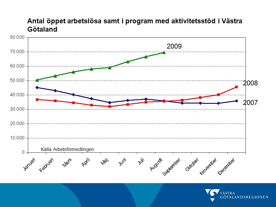 Antal och andel öppet arbetslösa samt i program med aktivitetsstöd Antal augusti 2009 Förändring senaste månad Förändring senaste år Andel av befolkningen (16-64 år) augusti 2009 Göteborgs- regionen 39 0264,4%89,7%6,5% Fyrbodal12 5963,9%93,1%7,8% Skaraborg11 5317,2%111,9%7,2% Sjuhärad8 3222,1%104,0%6,3% Västra Götaland 69 5174,4%95,3%6,9% Riket380 2944,0%77,3%6,4% Källa: Arbetsförmedlingen