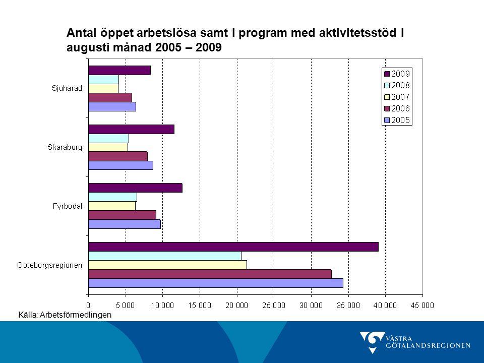 Antal öppet arbetslösa samt i program med aktivitetsstöd i augusti månad 2005 – 2009 Källa: Arbetsförmedlingen
