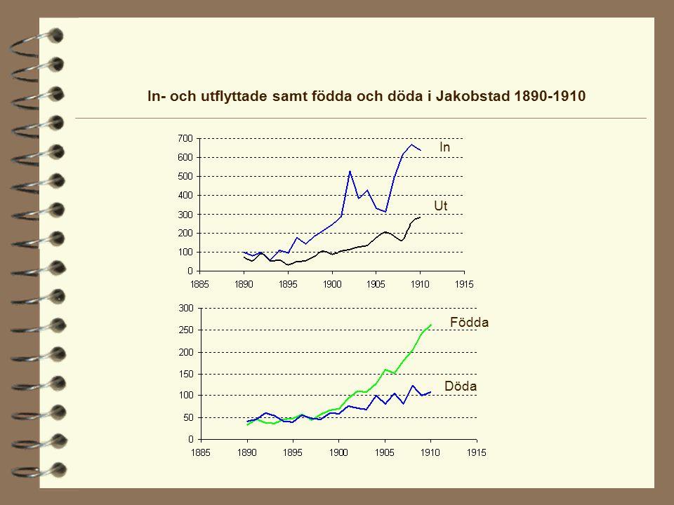 In- och utflyttade samt födda och döda i Jakobstad 1890-1910 In Ut Födda Döda