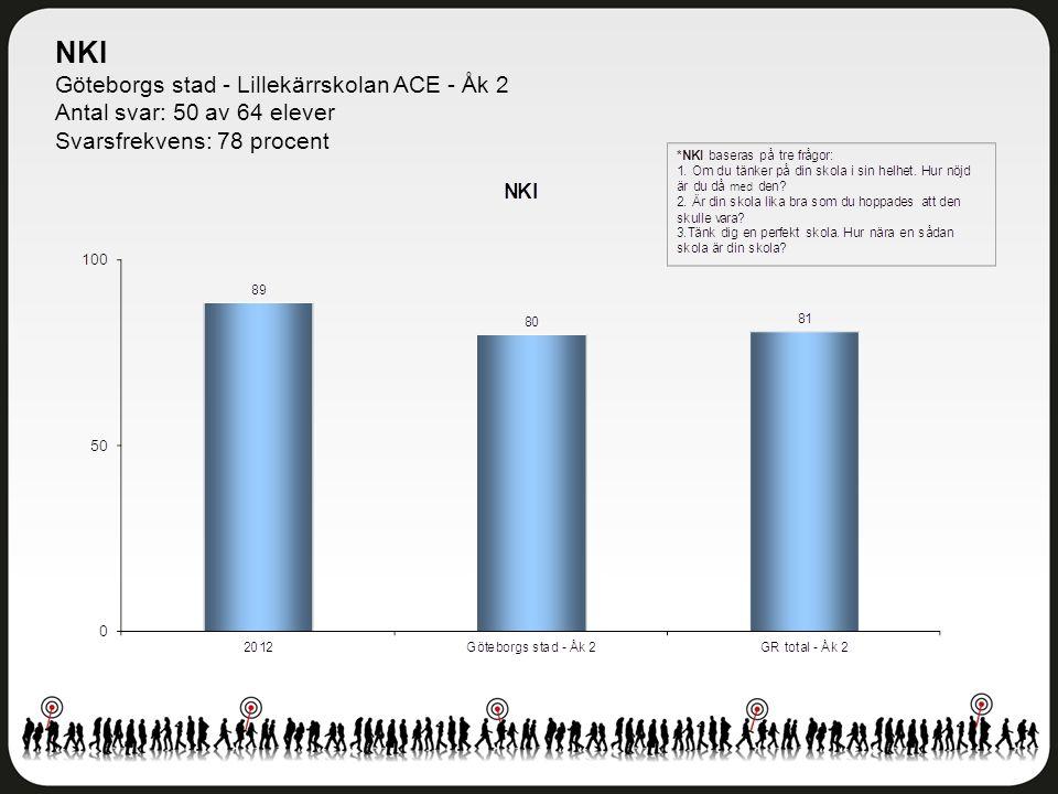 NKI Göteborgs stad - Lillekärrskolan ACE - Åk 2 Antal svar: 50 av 64 elever Svarsfrekvens: 78 procent