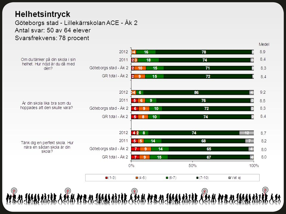 Helhetsintryck Göteborgs stad - Lillekärrskolan ACE - Åk 2 Antal svar: 50 av 64 elever Svarsfrekvens: 78 procent