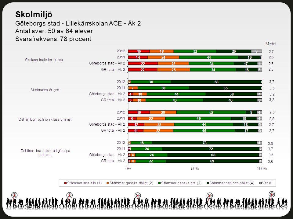 Skolmiljö Göteborgs stad - Lillekärrskolan ACE - Åk 2 Antal svar: 50 av 64 elever Svarsfrekvens: 78 procent