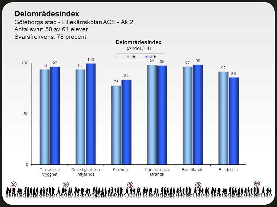 Delområdesindex Göteborgs stad - Lillekärrskolan ACE - Åk 2 Antal svar: 50 av 64 elever Svarsfrekvens: 78 procent