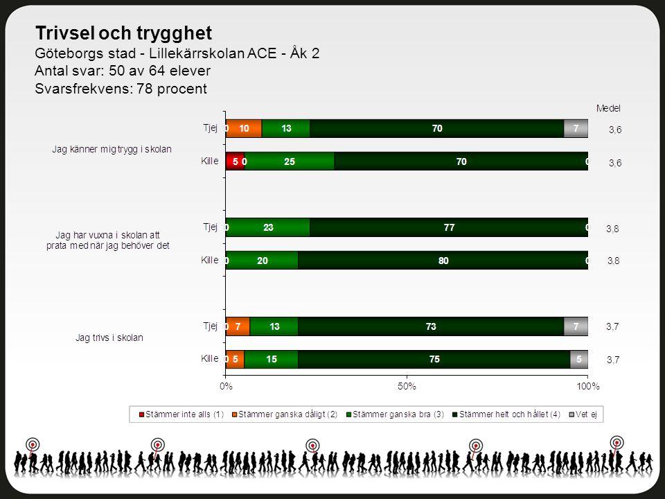 Trivsel och trygghet Göteborgs stad - Lillekärrskolan ACE - Åk 2 Antal svar: 50 av 64 elever Svarsfrekvens: 78 procent