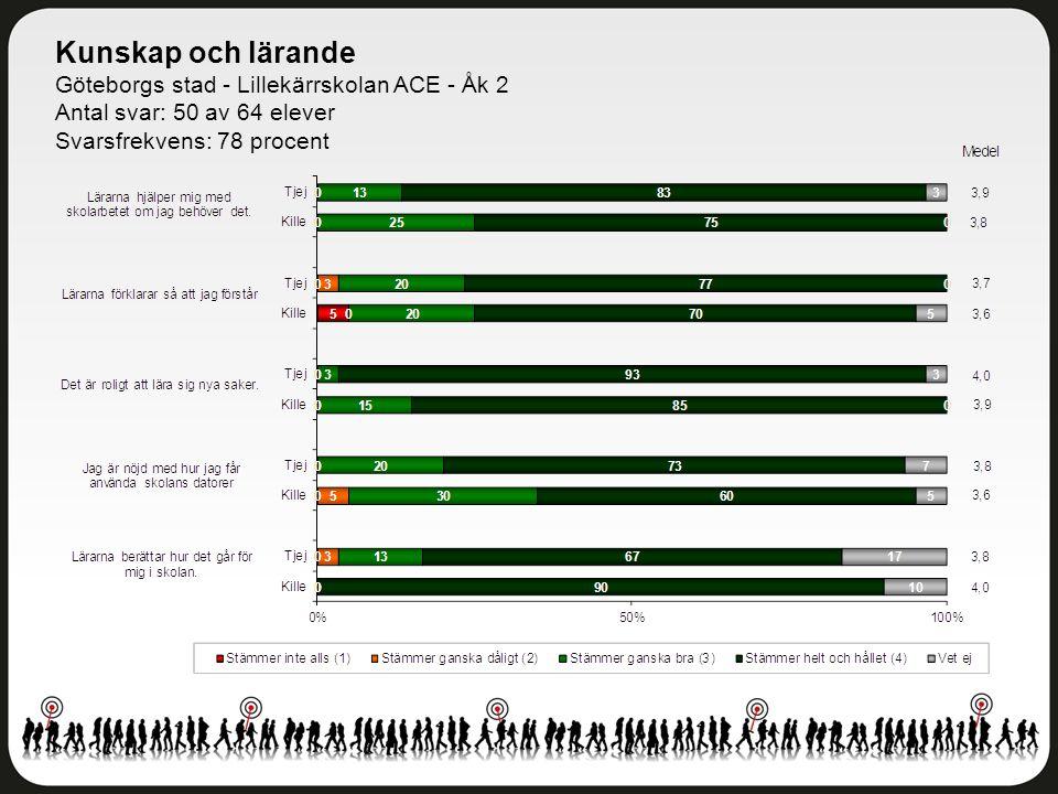 Kunskap och lärande Göteborgs stad - Lillekärrskolan ACE - Åk 2 Antal svar: 50 av 64 elever Svarsfrekvens: 78 procent