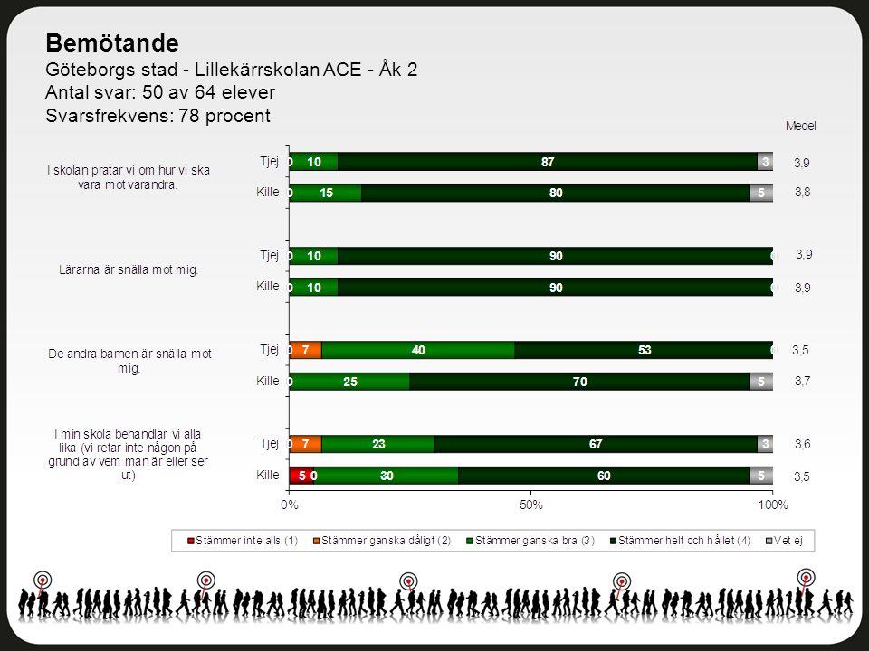 Bemötande Göteborgs stad - Lillekärrskolan ACE - Åk 2 Antal svar: 50 av 64 elever Svarsfrekvens: 78 procent