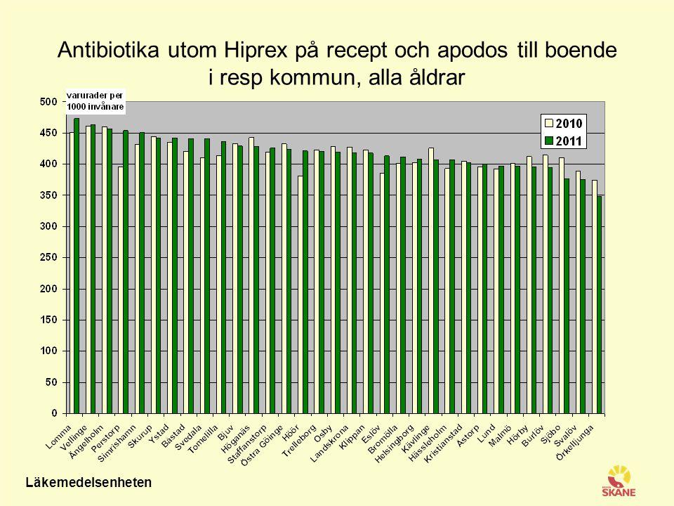 Läkemedelsenheten Antibiotika utom Hiprex på recept och apodos till boende i resp kommun,0-6 år