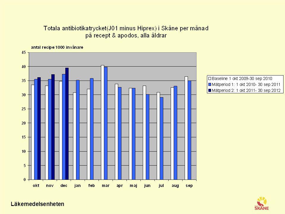 Antibiotika som används vid luftvägsinfektioner på recept och apodos hos barn 0-6 år boende i Skåne