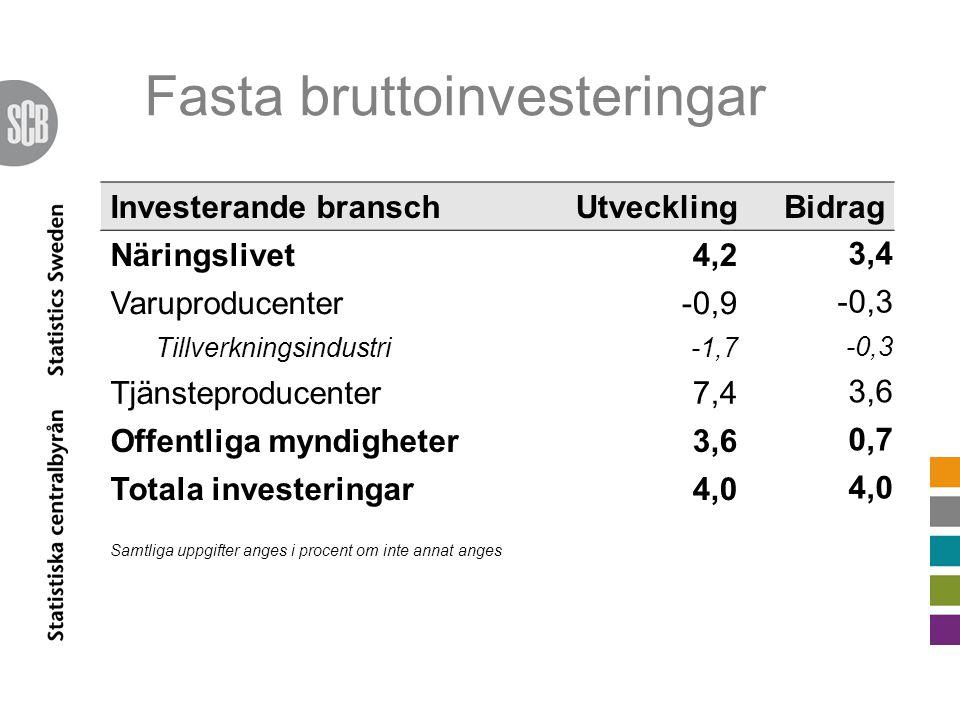 Fasta bruttoinvesteringar Investerande branschUtvecklingBidrag Näringslivet4,2 3,4 Varuproducenter-0,9 -0,3 Tillverkningsindustri-1,7 -0,3 Tjänsteproducenter7,4 3,6 Offentliga myndigheter3,6 0,7 Totala investeringar4,0 Samtliga uppgifter anges i procent om inte annat anges