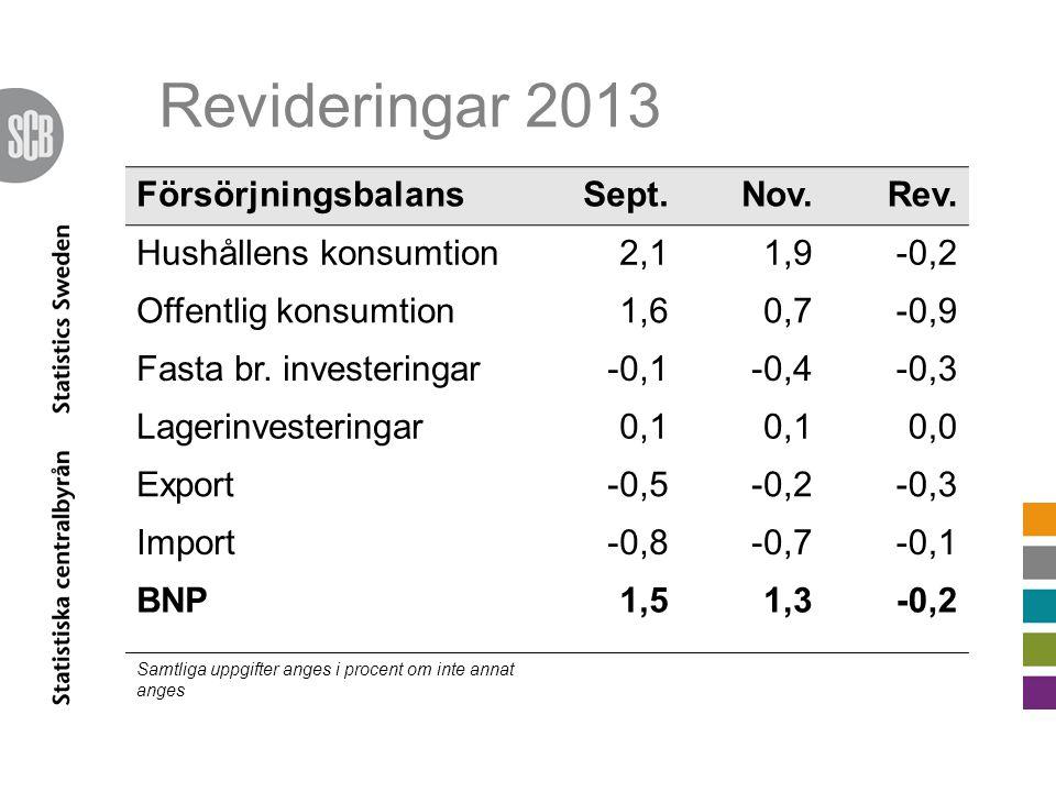 Revideringar 2013 FörsörjningsbalansSept.Nov.Rev.