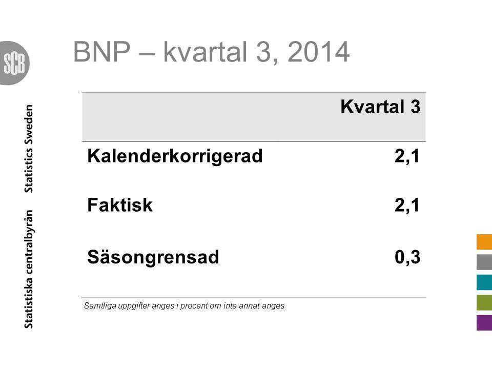 BNP – kvartal 3, 2014 Kvartal 3 Kalenderkorrigerad2,1 Faktisk2,1 Säsongrensad0,3 Samtliga uppgifter anges i procent om inte annat anges