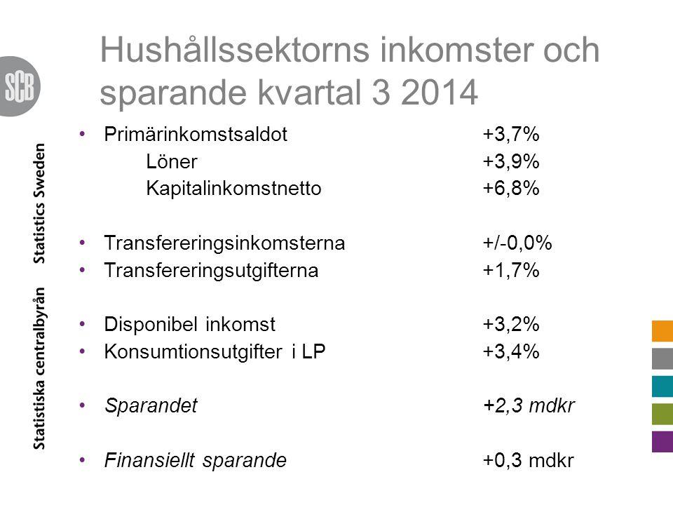 Hushållssektorns inkomster och sparande kvartal 3 2014 Primärinkomstsaldot +3,7% Löner +3,9% Kapitalinkomstnetto +6,8% Transfereringsinkomsterna +/-0,0% Transfereringsutgifterna +1,7% Disponibel inkomst +3,2% Konsumtionsutgifter i LP+3,4% Sparandet+2,3 mdkr Finansiellt sparande +0,3 mdkr