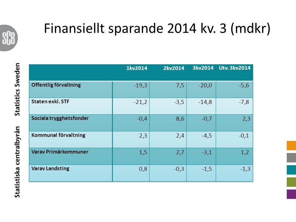 Finansiellt sparande 2014 kv. 3 (mdkr)