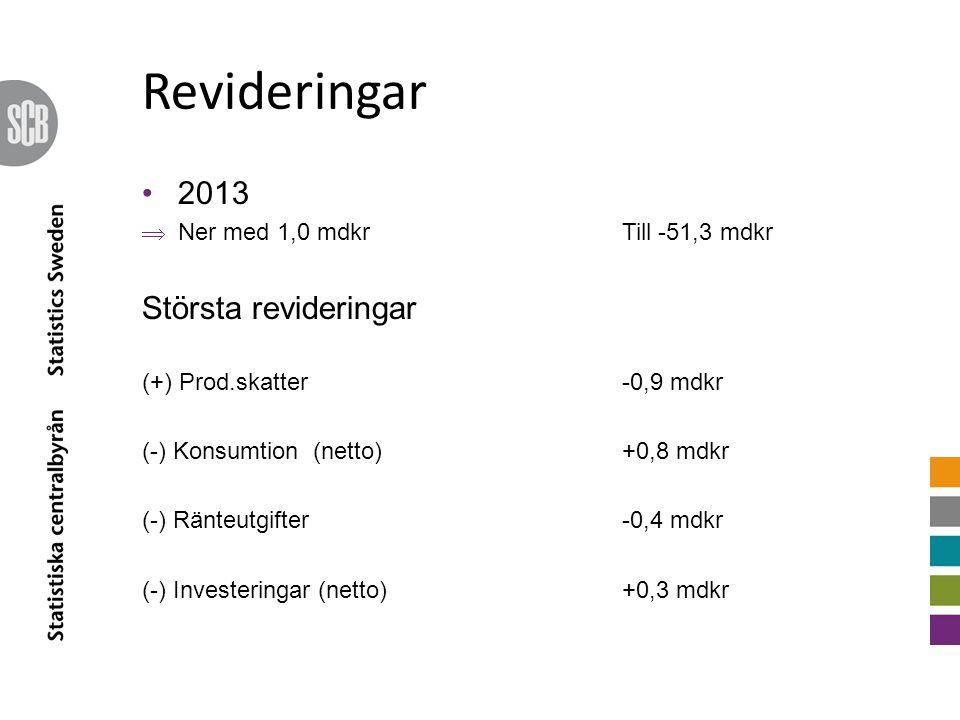 Revideringar 2013  Ner med 1,0 mdkrTill -51,3 mdkr Största revideringar (+) Prod.skatter -0,9 mdkr (-) Konsumtion (netto)+0,8 mdkr (-) Ränteutgifter-0,4 mdkr (-) Investeringar (netto)+0,3 mdkr
