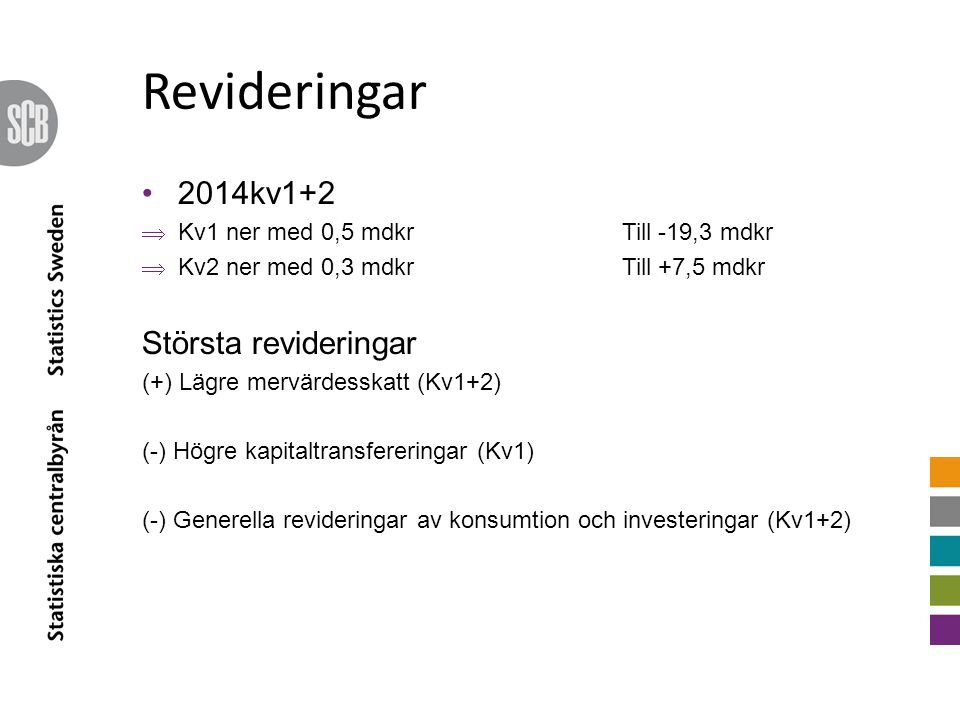 Revideringar 2014kv1+2  Kv1 ner med 0,5 mdkrTill -19,3 mdkr  Kv2 ner med 0,3 mdkrTill +7,5 mdkr Största revideringar (+) Lägre mervärdesskatt (Kv1+2) (-) Högre kapitaltransfereringar (Kv1) (-) Generella revideringar av konsumtion och investeringar (Kv1+2)