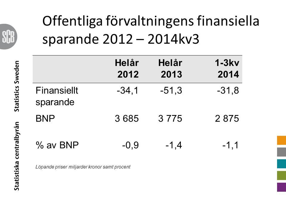 Offentliga förvaltningens finansiella sparande 2012 – 2014kv3 Helår 2012 Helår 2013 1-3kv 2014 Finansiellt sparande -34,1-51,3-31,8 BNP3 6853 7752 875 % av BNP-0,9-1,4-1,1 Löpande priser miljarder kronor samt procent