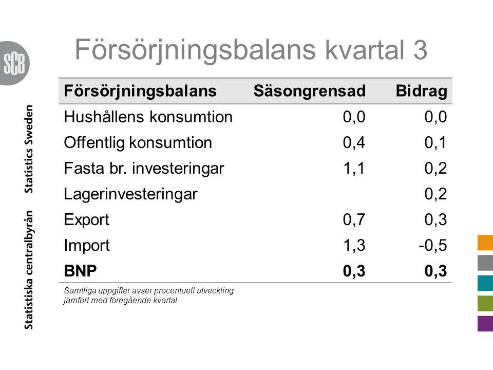 Försörjningsbalans kvartal 3 FörsörjningsbalansSäsongrensadBidrag Hushållens konsumtion0,0 Offentlig konsumtion0,40,1 Fasta br.