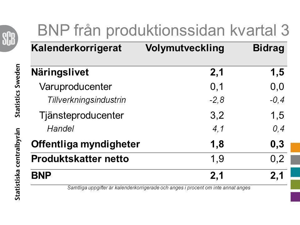 BNP från produktionssidan kvartal 3 KalenderkorrigeratVolymutvecklingBidrag Näringslivet2,11,5 Varuproducenter0,10,0 Tillverkningsindustrin-2,8-0,4 Tjänsteproducenter3,21,5 Handel4,10,4 Offentliga myndigheter1,80,3 Produktskatter netto1,90,2 BNP2,1 Samtliga uppgifter är kalenderkorrigerade och anges i procent om inte annat anges