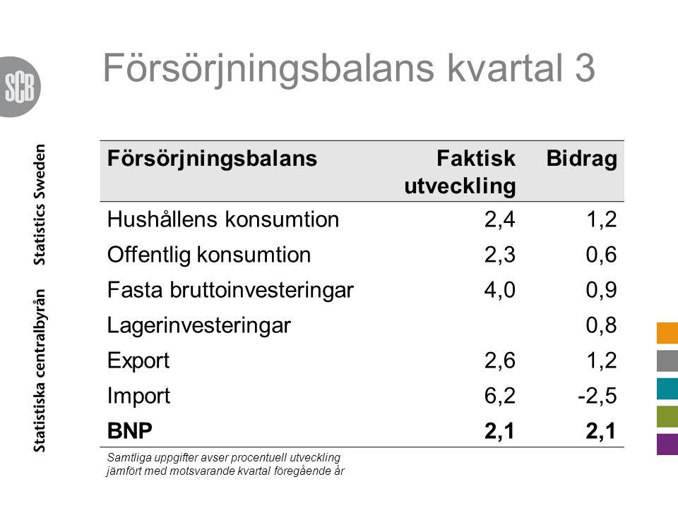 Försörjningsbalans kvartal 3 FörsörjningsbalansFaktisk utveckling Bidrag Hushållens konsumtion2,41,2 Offentlig konsumtion2,30,6 Fasta bruttoinvesteringar4,00,9 Lagerinvesteringar0,8 Export2,61,2 Import6,2-2,5 BNP2,1 Samtliga uppgifter avser procentuell utveckling jämfört med motsvarande kvartal föregående år