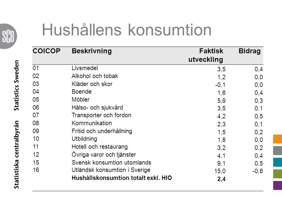 Hushållens konsumtion COICOPBeskrivningFaktisk utveckling Bidrag 01Livsmedel 3,50,4 02Alkohol och tobak 1,20,0 03Kläder och skor -0,10,0 04Boende 1,60,4 05Möbler 5,90,3 06Hälso- och sjukvård 3,50,1 07Transporter och fordon 4,20,5 08Kommunikation 2,30,1 09Fritid och underhållning 1,50,2 10Utbildning 1,80,0 11Hotell och restaurang 3,20,2 12Övriga varor och tjänster 4,10,4 15Svensk konsumtion utomlands 9,10,5 16Utländsk konsumtion i Sverige 15,0-0,8 Hushållskonsumtion totalt exkl.