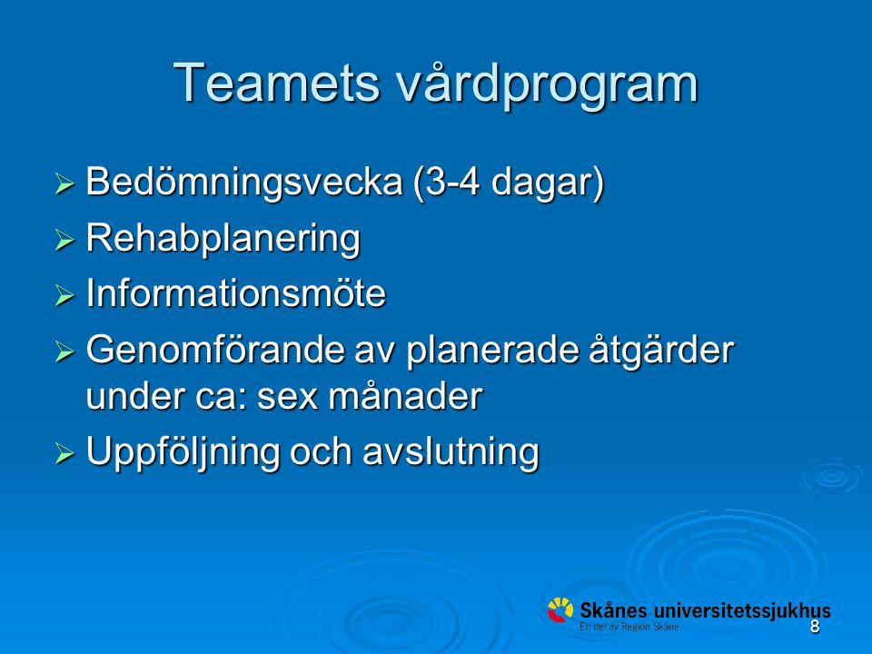 8 Teamets vårdprogram  Bedömningsvecka (3-4 dagar)  Rehabplanering  Informationsmöte  Genomförande av planerade åtgärder under ca: sex månader  Uppföljning och avslutning