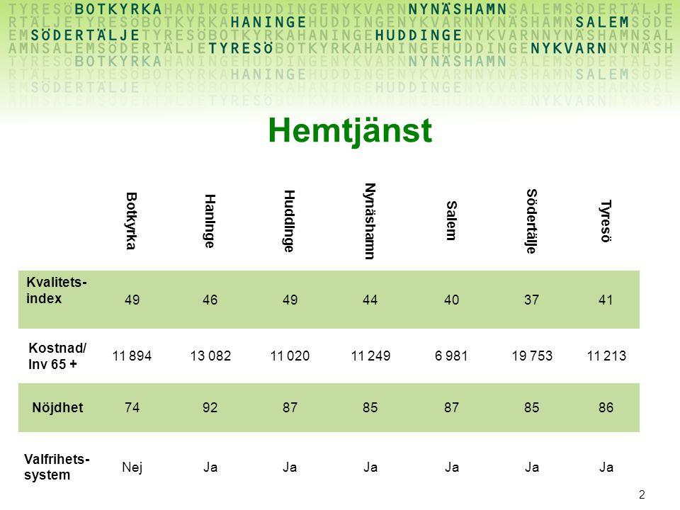 3 Vård och omsorgsboende Botkyrka Haninge Huddinge Nynäshamn Salem Södertälje Tyresö Kvalitets- index 52655459634854 Kostnad/ Inv 65 + 26 12623 87933 54620 97832 29525 71523 561 Nöjdhet70807877747977 Valfrihets- system Nej