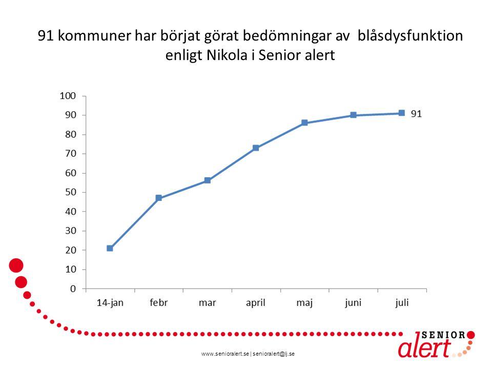 www.senioralert.se | senioralert@lj.se 91 kommuner har börjat görat bedömningar av blåsdysfunktion enligt Nikola i Senior alert