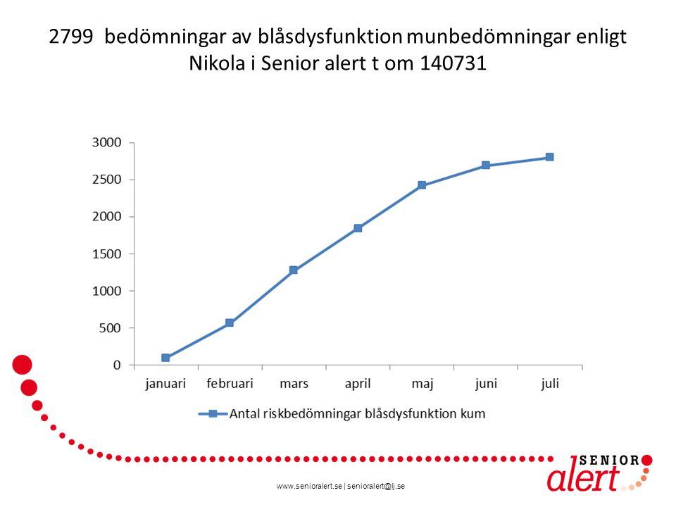 www.senioralert.se | senioralert@lj.se 2799 bedömningar av blåsdysfunktion munbedömningar enligt Nikola i Senior alert t om 140731