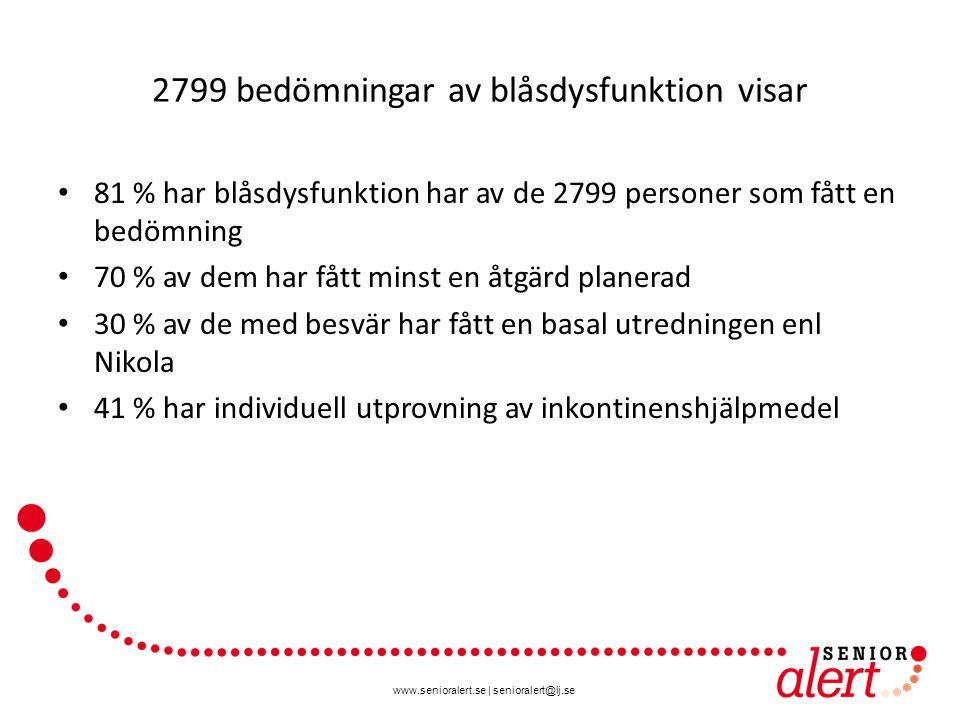 www.senioralert.se | senioralert@lj.se 2799 bedömningar av blåsdysfunktion visar 81 % har blåsdysfunktion har av de 2799 personer som fått en bedömning 70 % av dem har fått minst en åtgärd planerad 30 % av de med besvär har fått en basal utredningen enl Nikola 41 % har individuell utprovning av inkontinenshjälpmedel