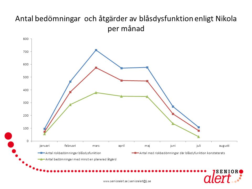 www.senioralert.se | senioralert@lj.se Antal bedömningar och åtgärder av blåsdysfunktion enligt Nikola per månad