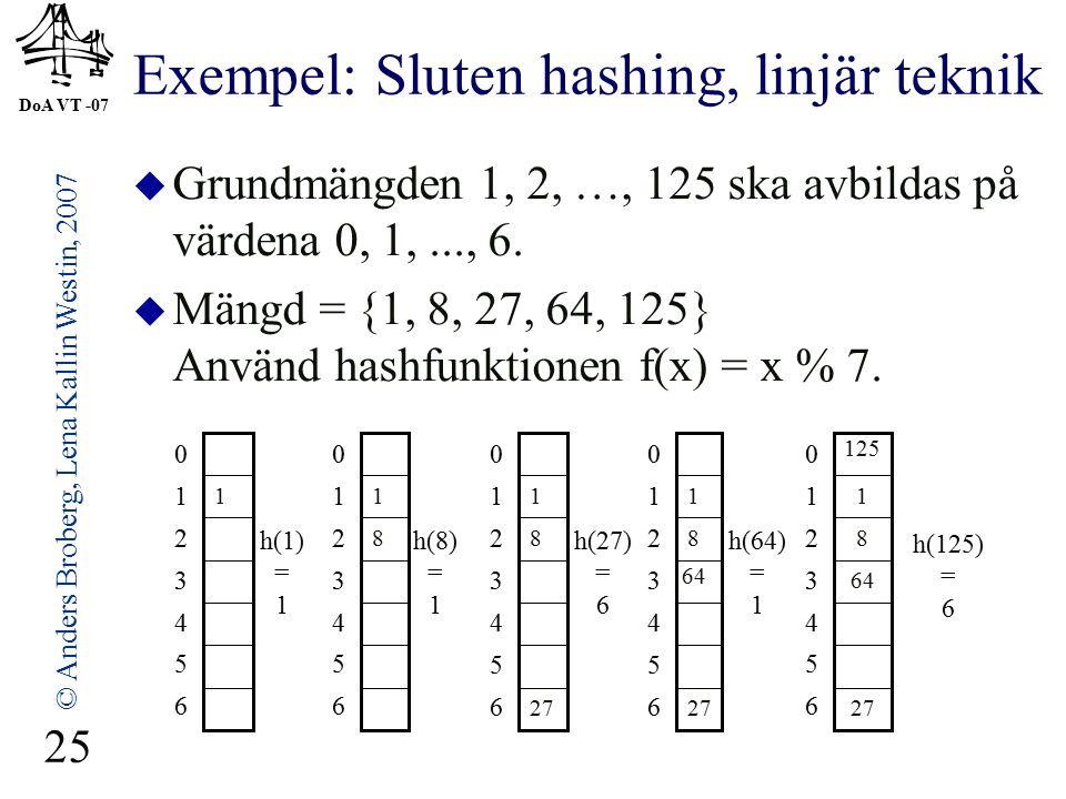 DoA VT -07 © Anders Broberg, Lena Kallin Westin, 2007 25 Exempel: Sluten hashing, linjär teknik  Grundmängden 1, 2, …, 125 ska avbildas på värdena 0, 1,..., 6.