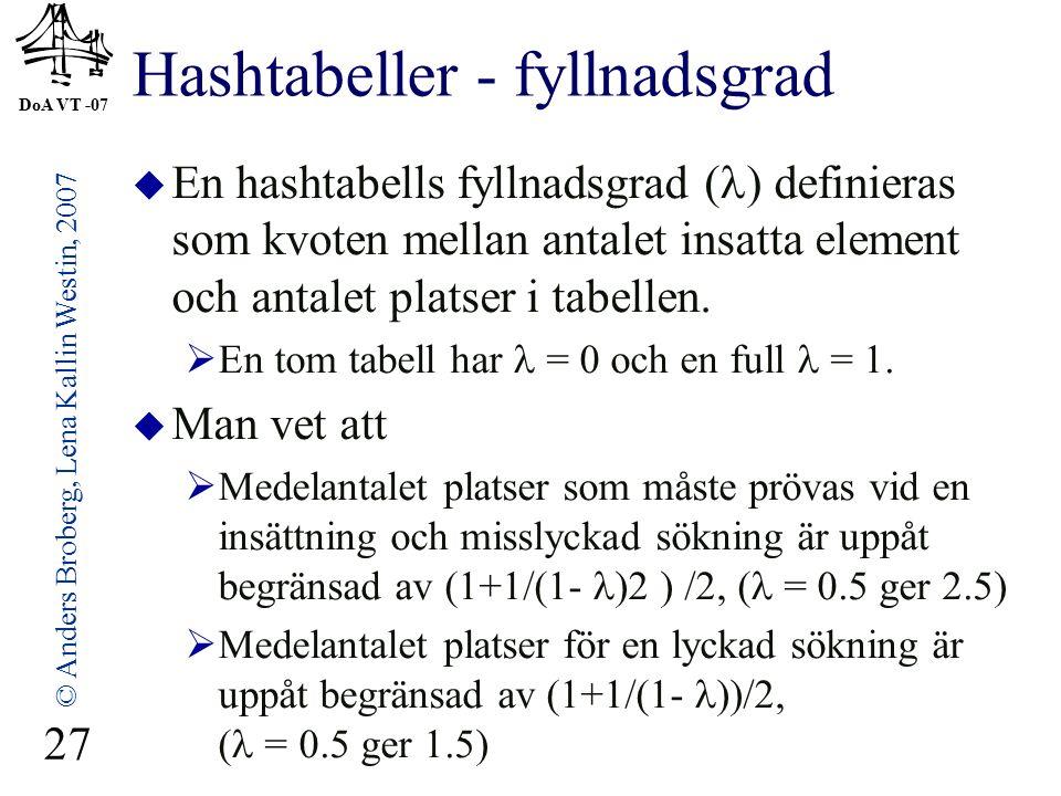 DoA VT -07 © Anders Broberg, Lena Kallin Westin, 2007 27 Hashtabeller - fyllnadsgrad  En hashtabells fyllnadsgrad ( ) definieras som kvoten mellan antalet insatta element och antalet platser i tabellen.