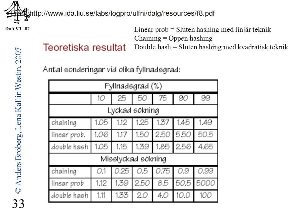 DoA VT -07 © Anders Broberg, Lena Kallin Westin, 2007 33 Från: http://www.ida.liu.se/labs/logpro/ulfni/dalg/resources/f8.pdf Linear prob = Sluten hashing med linjär teknik Chaining = Öppen hashing Double hash = Sluten hashing med kvadratisk teknik