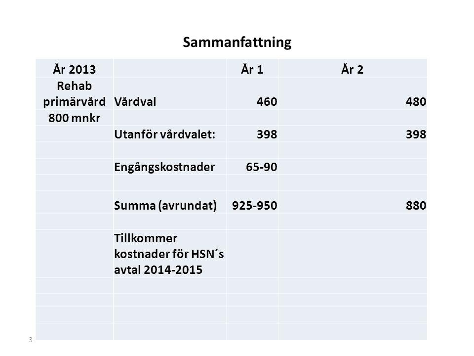 Sammanfattning År 2013År 1År 2 Rehab primärvårdVårdval460480 800 mnkr Utanför vårdvalet:398 Engångskostnader65-90 Summa (avrundat)925-950880 Tillkommer kostnader för HSN´s avtal 2014-2015 3