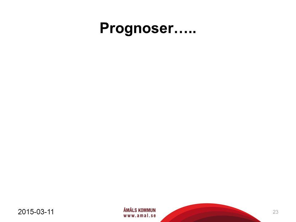 Prognoser….. 2015-03-11 23