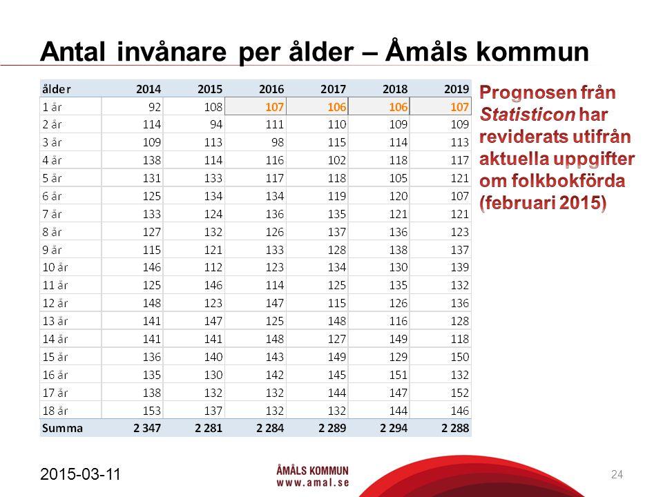Antal invånare per ålder – Åmåls kommun 2015-03-11 24