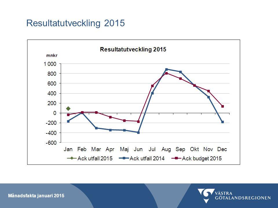 Resultat per verksamhet januari 2015 Månadsfakta januari 2015