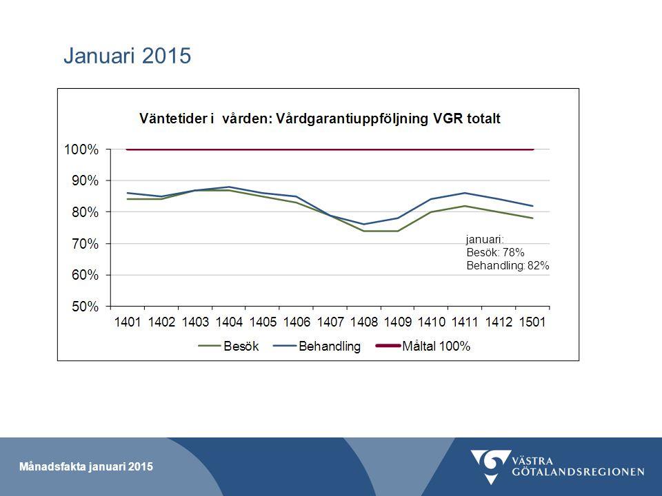 Januari 2015 Månadsfakta januari 2015 januari: Besök: 78% Behandling: 82%