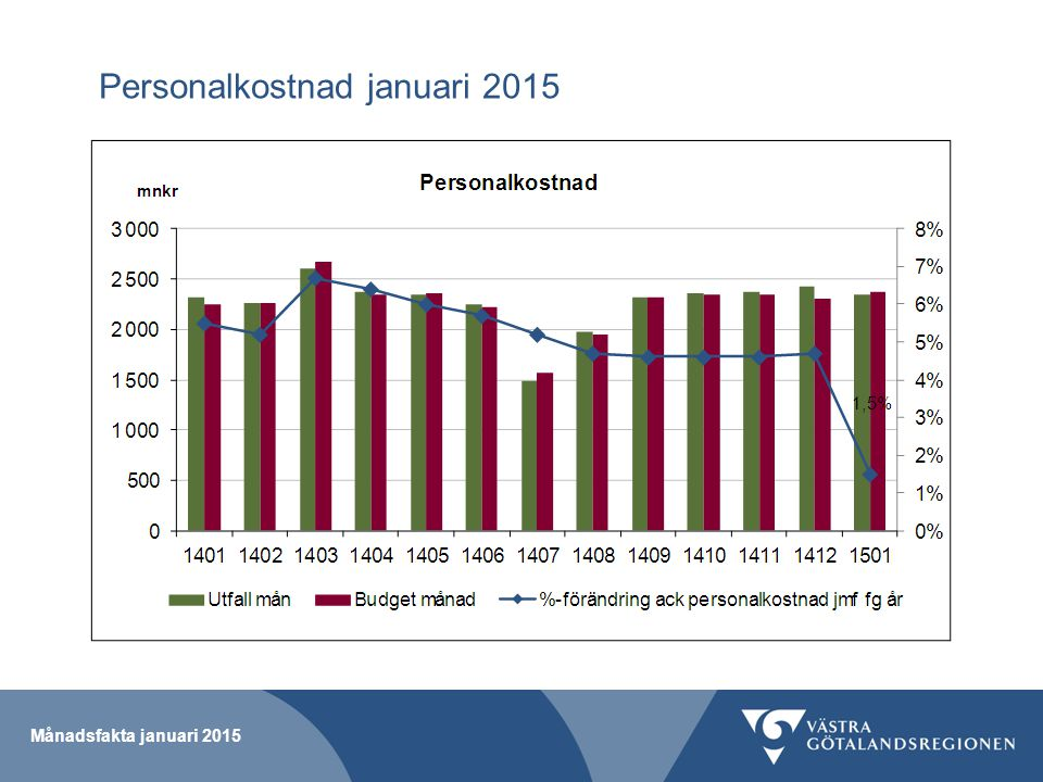 Personalkostnad januari 2015 Månadsfakta januari 2015