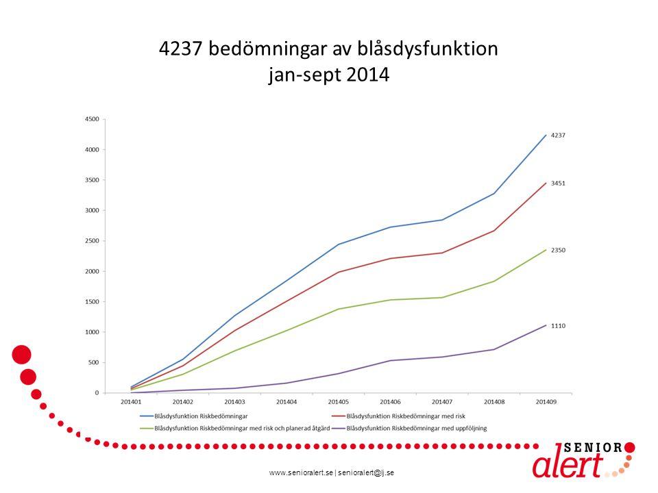 www.senioralert.se | senioralert@lj.se 4237 bedömningar av blåsdysfunktion jan-sept 2014