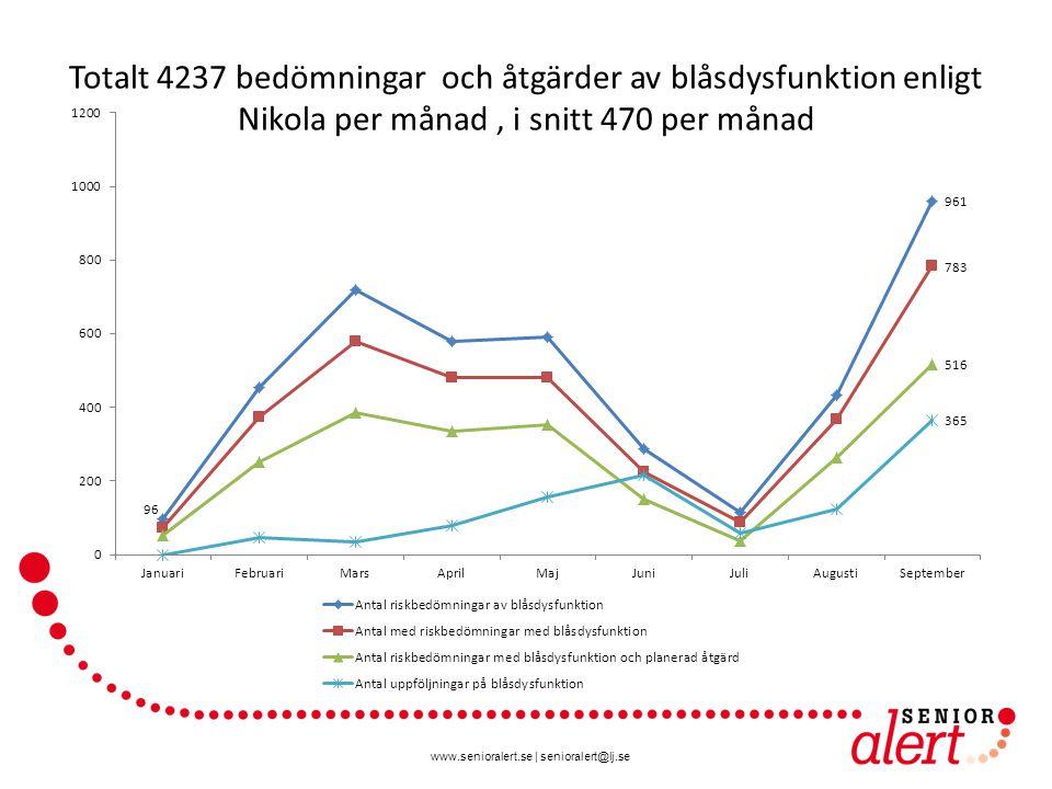 www.senioralert.se | senioralert@lj.se Totalt 4237 bedömningar och åtgärder av blåsdysfunktion enligt Nikola per månad, i snitt 470 per månad
