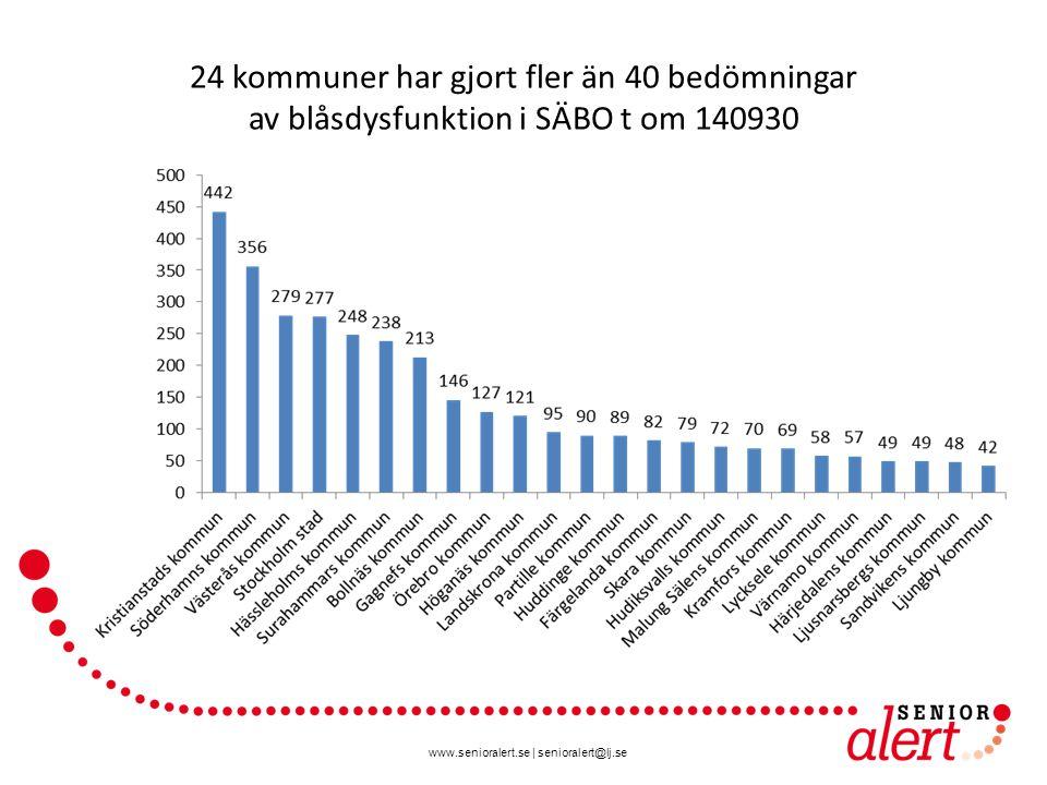 www.senioralert.se | senioralert@lj.se 24 kommuner har gjort fler än 40 bedömningar av blåsdysfunktion i SÄBO t om 140930