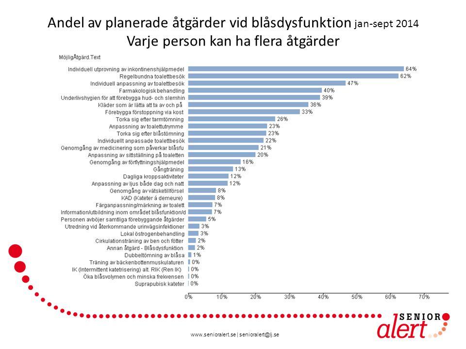 www.senioralert.se | senioralert@lj.se Andel av planerade åtgärder vid blåsdysfunktion jan-sept 2014 Varje person kan ha flera åtgärder